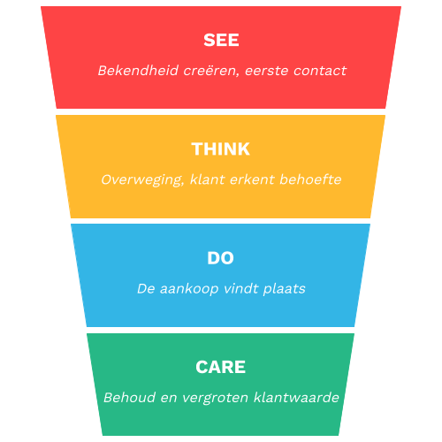 Het see think do care model ontwikkeld door Google