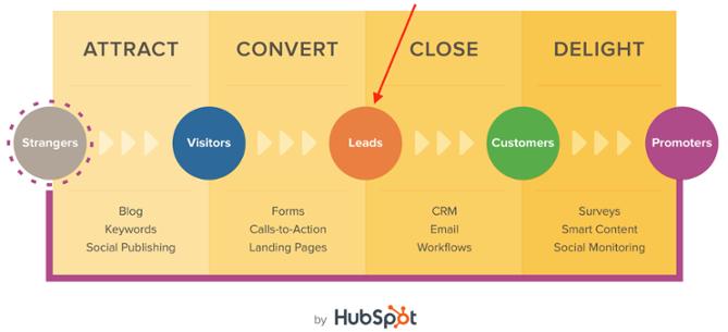 Inbound Marketing methode